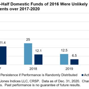 過去10年間で、S&P500を上回った同カテゴリーのアクティブファンドは17.49%【インデックス投資を勧めます】