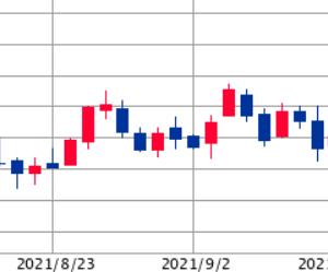 【ハイテク株が売られる】米債券利回りが上昇。バリュー・小型株が買われる。原油も↗