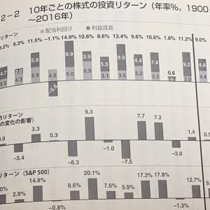 S&P500企業の配当は予想しやすい!翌年の配当との自己相関は92%程度