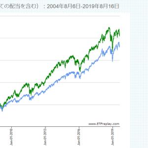 米国小型株の基本と特徴。サイズによるプレミアムと投資をする際の注意点