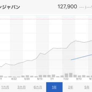 ☆先日買い増しした「エスコンジャパンリート投資法人」からの分配金