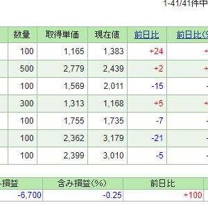 日本株が頑張っている