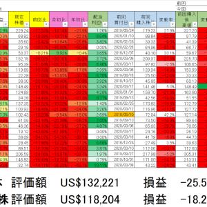 2020/3/20保有銘柄動向(含み損25%超)