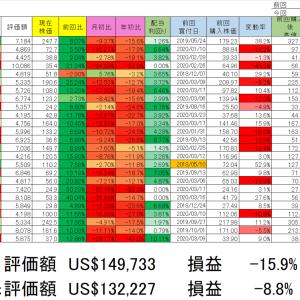 2020/3/27保湯銘柄動向(含み損15.9%)