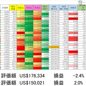 2020/4/24保有銘柄動向