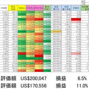 2020/6/19 保有銘柄動向