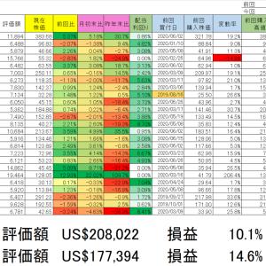 2020/7/9 保有銘柄動向