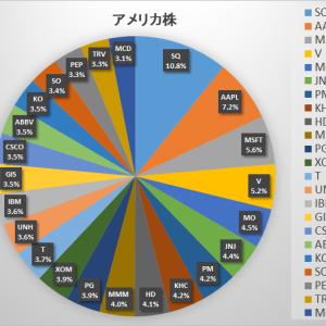 15万円入金 & 2020年7月末資産状況(個別株)