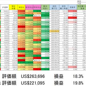 2020/10/23 保有銘柄動向