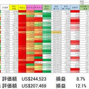 2020/10/30 保有銘柄動向