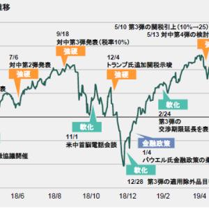 米中貿易戦争で株価が下がったら買いのチャンスか