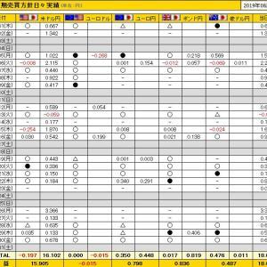 【BO、FX予想】トッププロトレーダーの真似!短期為替予測部門5年連続第1位受賞!