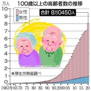 ヘルシー長寿研究会2020(1)8万人を超えた100歳以上のご高齢者