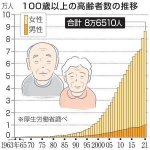 ヘルシー長寿研究会2021(1)平均寿命と「平均余命」