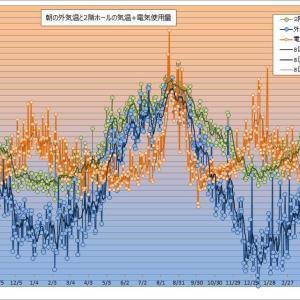 住友林業のBF構法で建てた家の外気温と室温と電力量(8月)♪