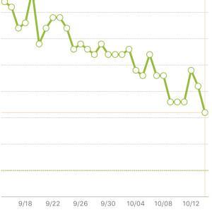 【祝1ヶ月】あすけんでダイエット!何キロになったかというと。。。