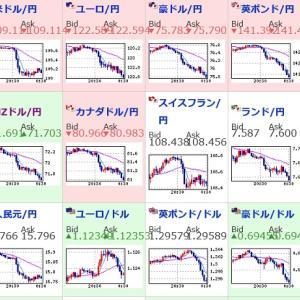 中国も関税アップを発表、貿易関税合戦でより円高へ、不安しかない