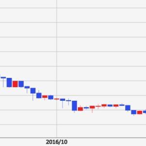 豪ドルはトルコリラと同じ「下がるだけ通貨」?な気が