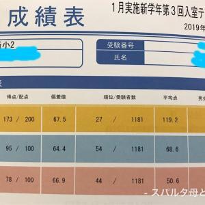 結果ーSAPIX入室テスト 2019年1月(新小2、新小3)
