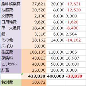 【2019年8月】家計簿締め