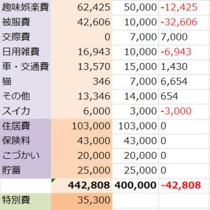 【2019年11月】家計簿締め