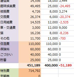 【2019年1月】家計簿締め