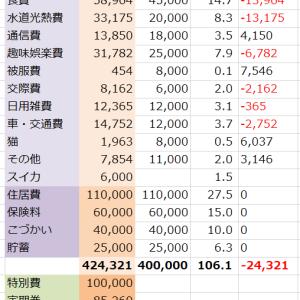 【2019年2月】家計簿締め