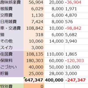【2019年4月】家計簿締め