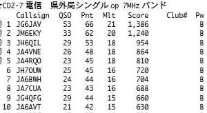 オール三重33コンテスト 「集計結果」