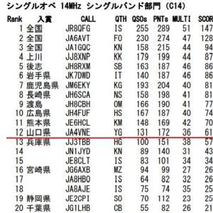 KCJコンテスト 14MHz 「山口県1位」