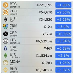 仮想通貨市場、ビットコインに続くのは  イーサかリップルか⁈