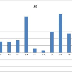 日経225先物取引の検証 -31-