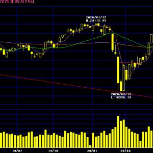 【警告!】日本株は、暴落が近いとみている。