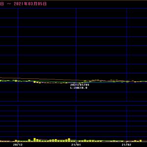 日本銀行(8301)JQ   値下がり率 堂々1位! -18.52%