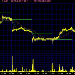きょうの日経Wインバース(1357)401円+1+0.25%