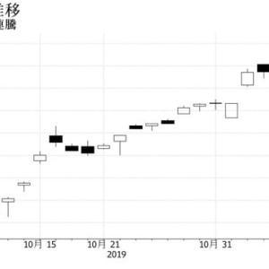 """【Bloomberg】 11月12日16:01分、""""""""TOPIXは6連騰、アジア株安懸念後退と円安-建設など内需高い"""""""""""
