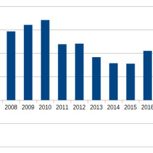 2019年における米国債発行額の推移