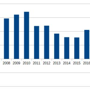 米国債発行額_2019年7月17日時点