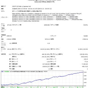 MultiLogicShot_EAを可変スプレッドで検証比較してみました
