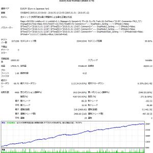 MultiLogicShot_T2を可変スプレッドで検証比較してみました