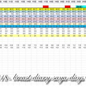 ご相談者さんの3月推移④ 2020年4月5日 妊婦バスト記録 26w2d