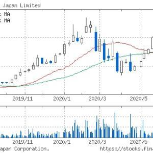 日本モーゲージの株主優待改悪への対応