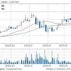 日本モーゲージサービスがまた新たな発表。保有株は?