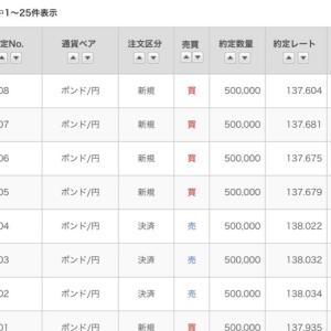 6/12ポン円【+14万/+78万1日】絶好調!