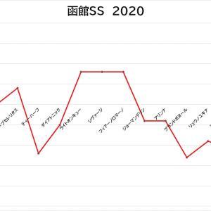 メイショウショウブの押し切りに期待/函館スプリントS(2020)