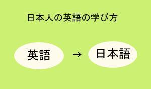 英語も日本語のように学ぼう