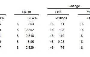 大幅な増配も Broadcom Inc. (AVGO) 2019年度4Q決算を振り返る