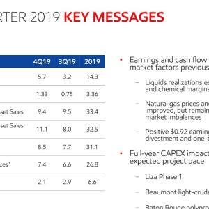 苦戦が続く Exxon Mobil Corporation (XOM) 2019年度4Q決算を振り返る