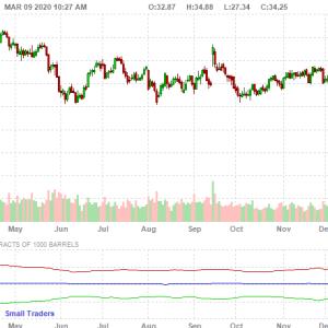 逆オイルショックで株価暴落