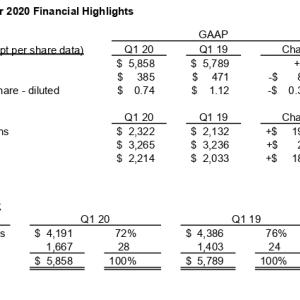 通期財務見通しを撤回 Broadcom Inc. (AVGO) 2020年度1Q決算を振り返る